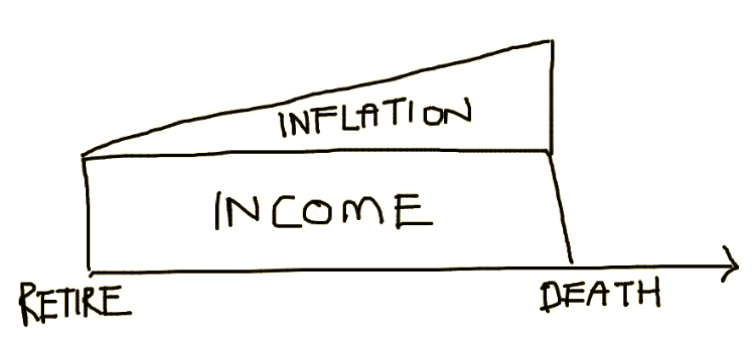 income and inflation planning