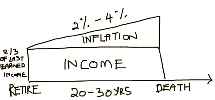 sample income and inflation plan